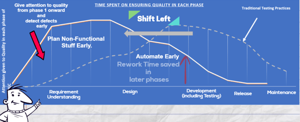 shift left testing value