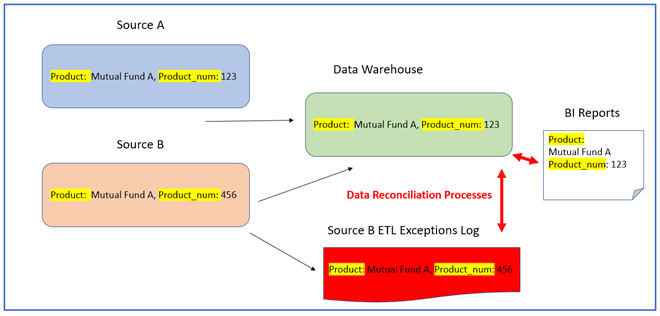 Data Reconciliation flow for an ETL data integration