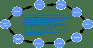 10 key data governance components