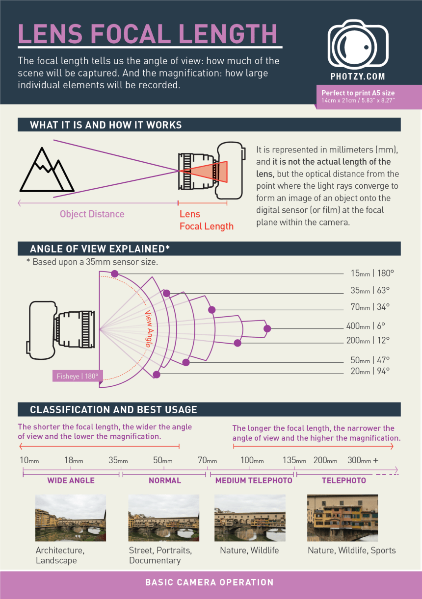 Types of Camera Lenses Explained – LIGHTSTALKERS CLUB PHOTOGRAPHY CLUB