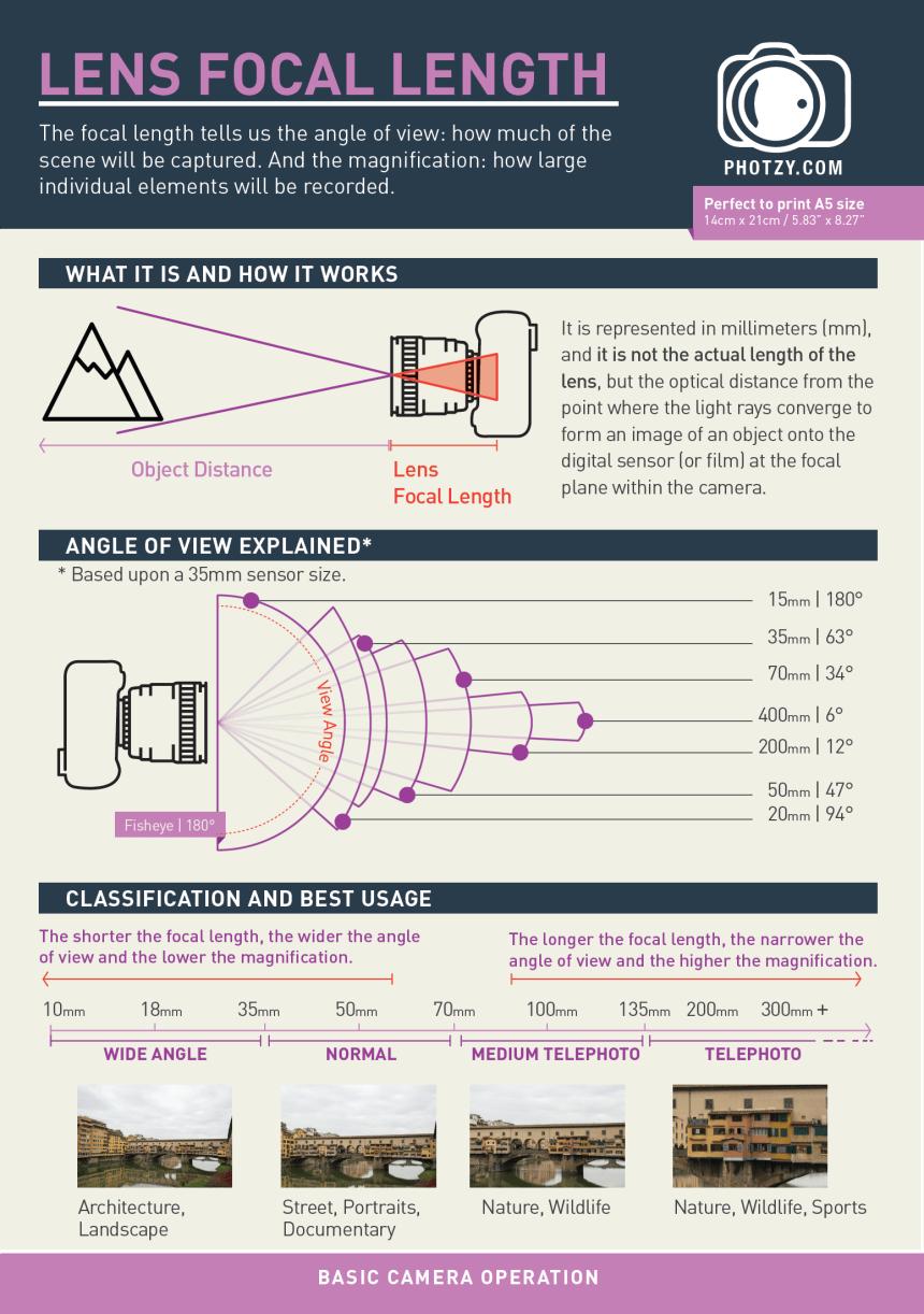 Types of Camera Lenses Explained – LIGHTSTALKERS CLUB