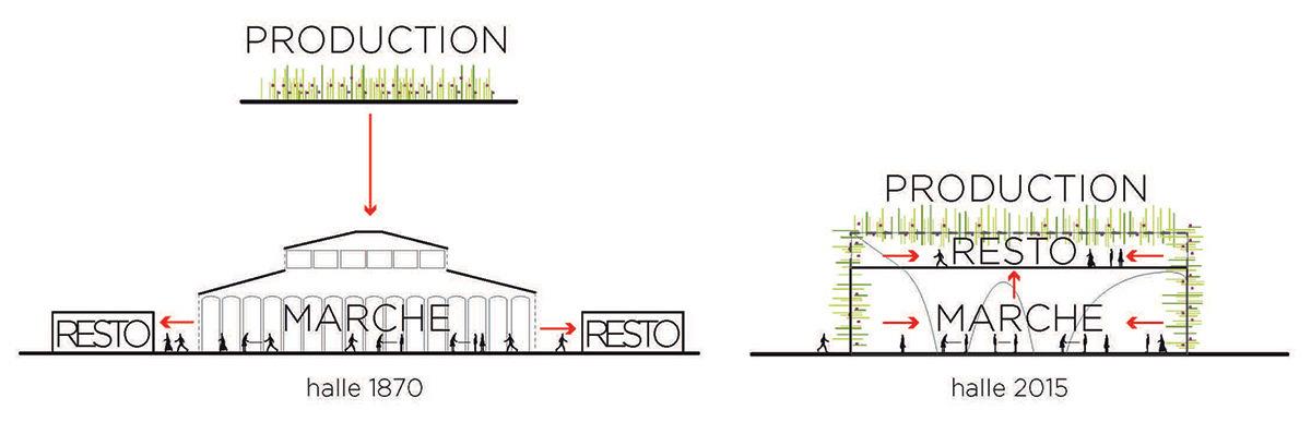 Expo 2015, Pavillon France, Milan, Italie - Schéma de la halle © XTU Architects
