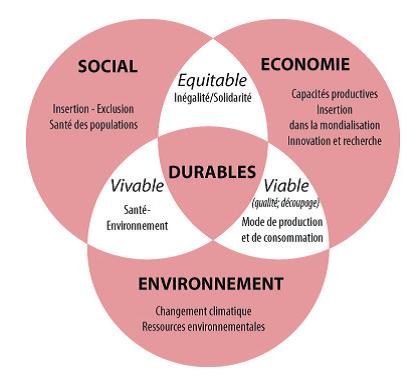 Les trois piliers communément associés au développement durable : l'équitable, le viable et le vivable © Revue Géographie