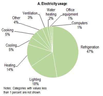 Usage de l'électricité © US Energy - DoE