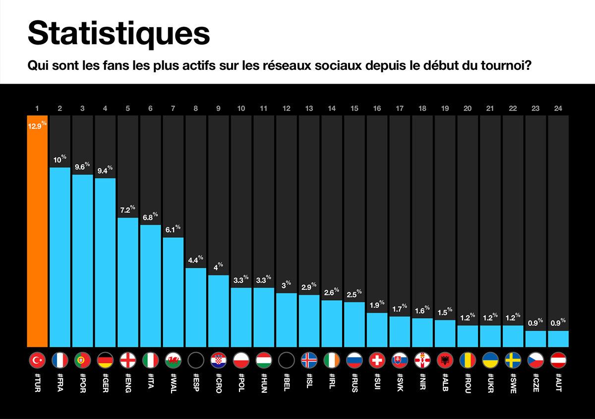 Statistiques des fans les plus actifs pour le vote de l'illumination de la Tour Eiffel, le 10 juillet 2016 © Orange Sponsors You