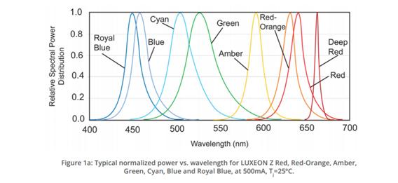 Spectres optiques de LED, famille Luxeon Z