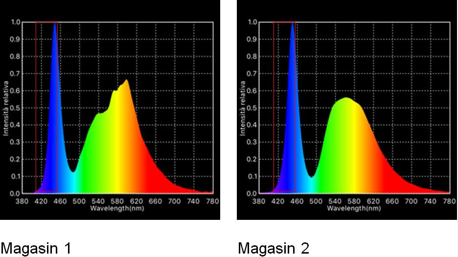 Mesures de spectres effectuées sur des enseignes lumineuses de magasins à Paris