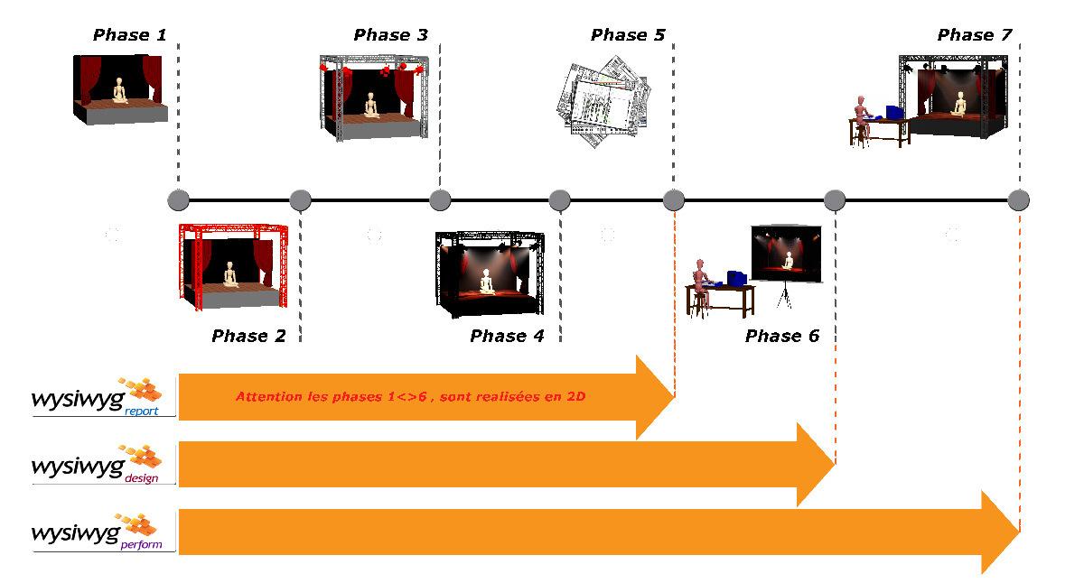 WYSIWYG, modules du logiciel et étapes de la conception lumière scénique