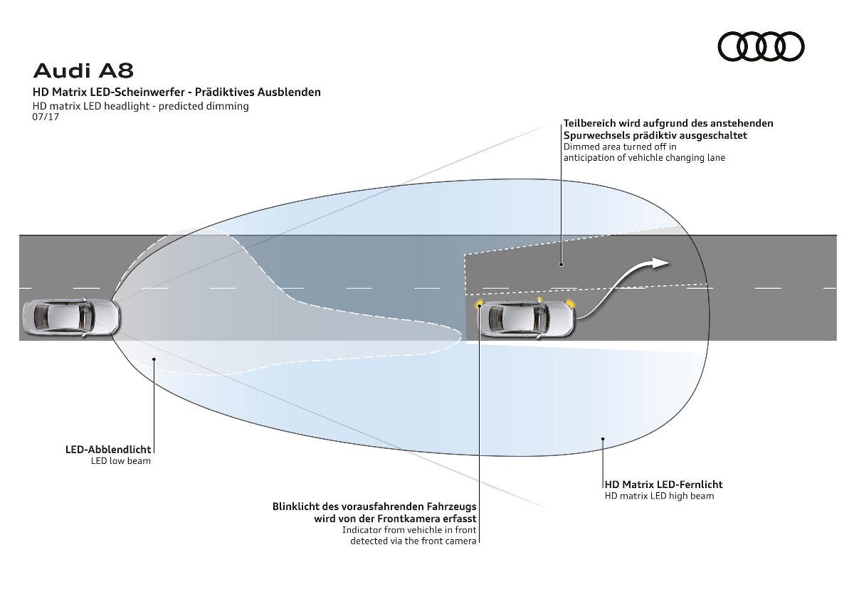 Voiture A8, principe de fonctionnement sur route avec autres véhicules et prédiction de gradation de la lumière, phare Matrix LED, faisceau matriciel LED