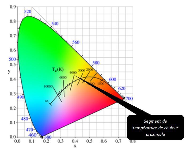 Segment de température de couleur proximale © Wikipédia