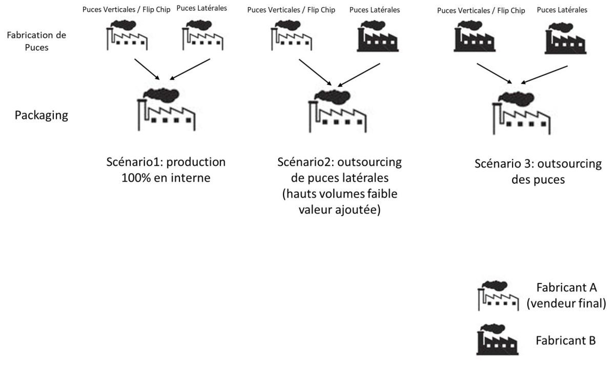 Stratégies de fabrication des LED de la puce au packaging selon les pôles de compétences © Benoit Hamon