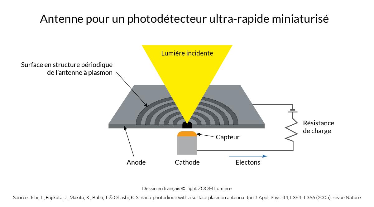 Antenne pour photodétecteur miniature ultrarapide © Light ZOOM Lumière