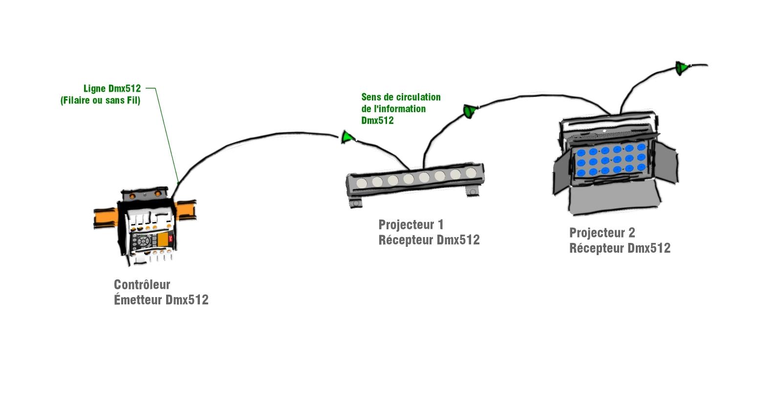 Protocole DMX et gestion à distance en éclairage © Alexandre Junca - AJ-lightdesign