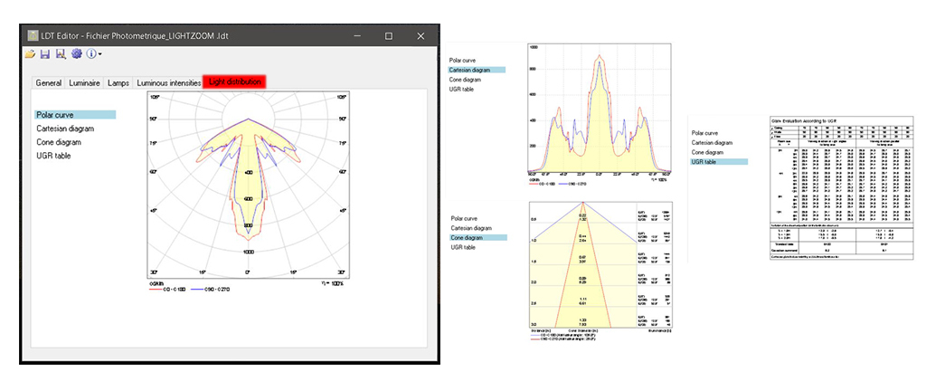 Données photométriques en éclairage : courbe polaire, diagramme cartésien, diagramme de cône et table des UGR