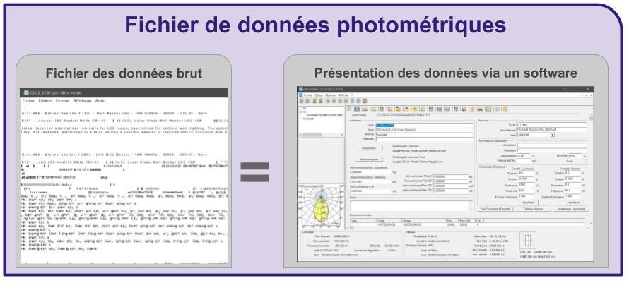 Données photométriques dans un logiciel en éclairage