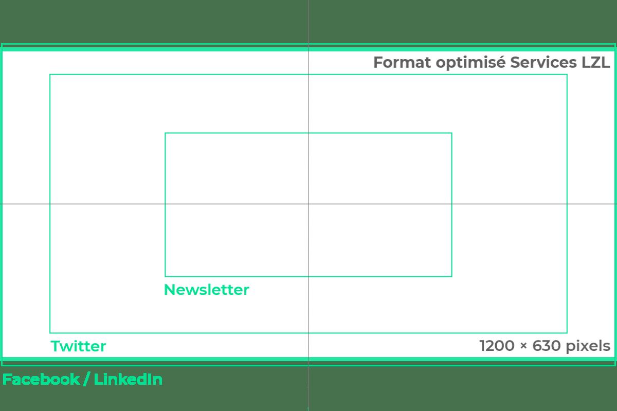Format et taille optimisés d'une photo sur le Web