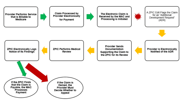 """Brief Overview of a ZPIC, First Contacting You Company and Then Conducting an Initial Audit of Your Medicare Claims. """""""