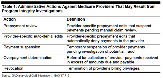 Revocation of your Medicare Billing Privileges