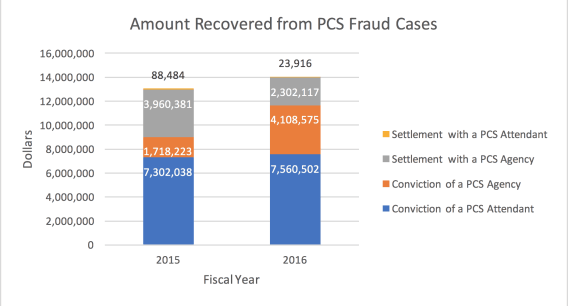 personal care services fraud