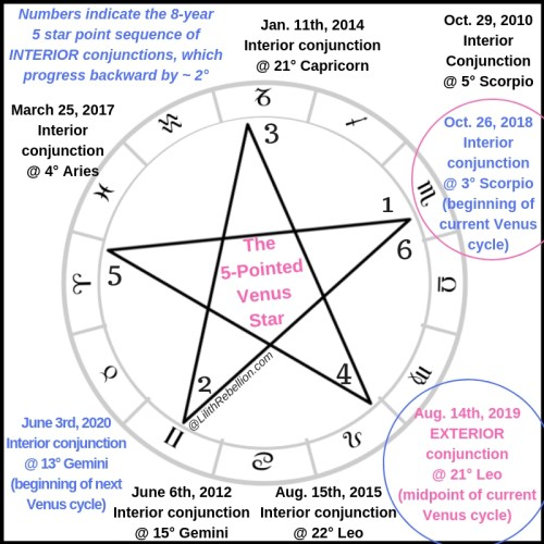The 5 pointed Venus Star