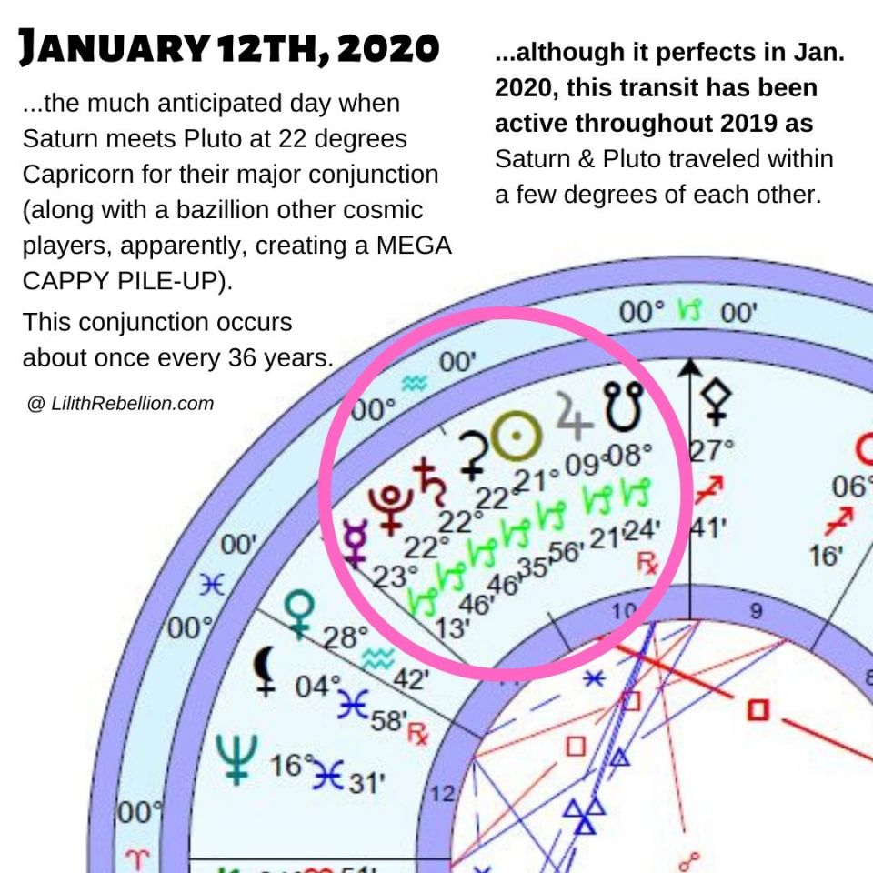 January 12, 2020 Saturn Pluto conjunction chart