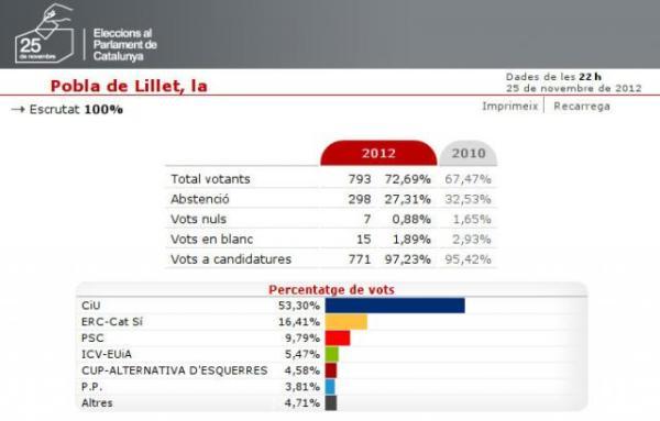 Eleccions al Parlament de Catalunya 2012 - Pobla de Lillet 01