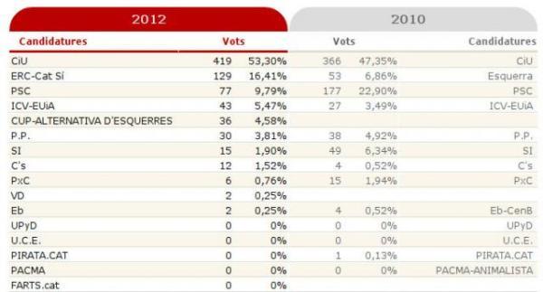 Eleccions al Parlament de Catalunya 2012 - Pobla de Lillet 02
