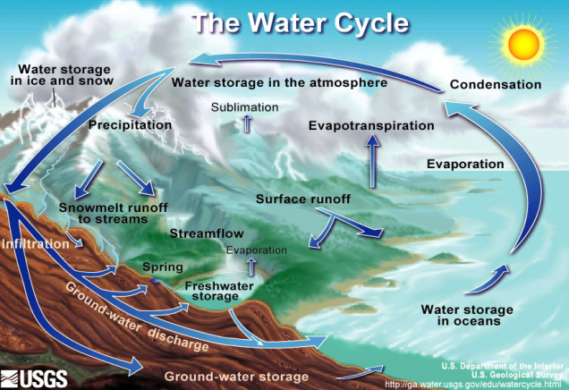 Water_cycle[1]