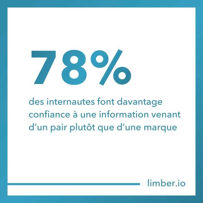 78% des internautes font davantage confiance à une information venant d'un pair plutôt que d'une marque