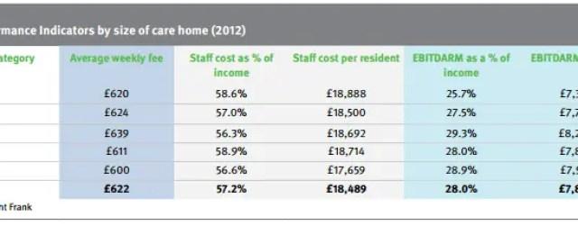 Care home KPI graph