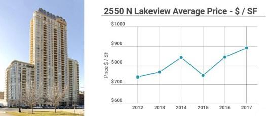 2550 N Lakeview
