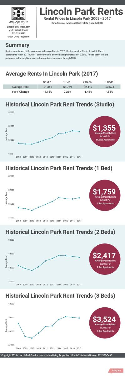 Lincoln Park Chicago Rent Prices