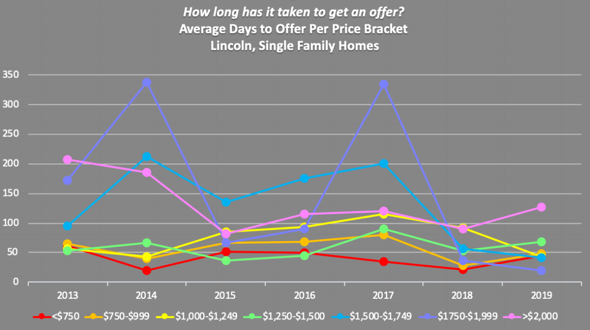 Lincoln MA real estate price per square foot 2019
