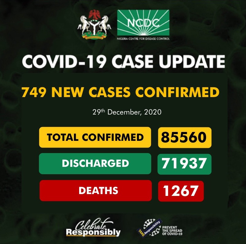 749 new cases of Coronavirus recorded in Nigeria lindaikejisblog