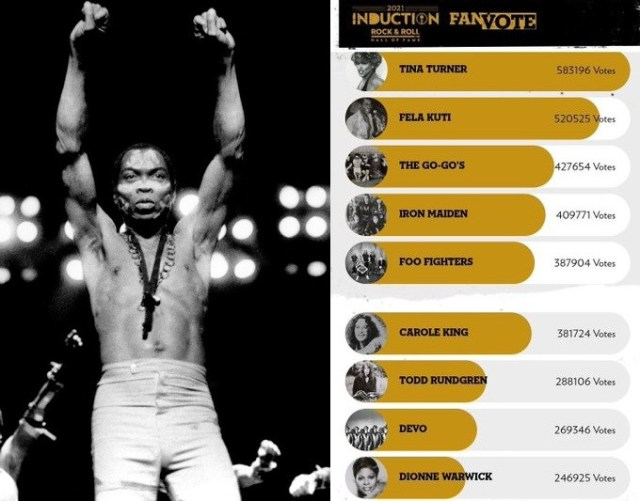 Late Afrobeat legend, Fela Kuti misses out as an inductee of the 2021 Rock and Roll Hall of Fame despite coming second in the fan vote category