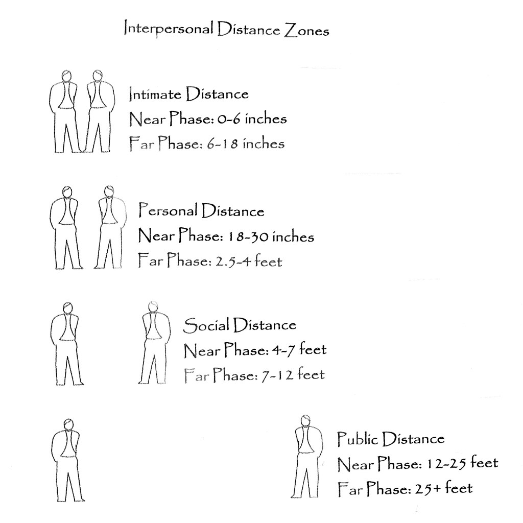 Furniture placement for connection, diagram of interpersonal distances for specific interactions