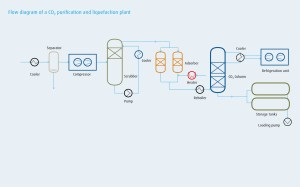 CO₂ purification and liquefaction | Linde Engineering
