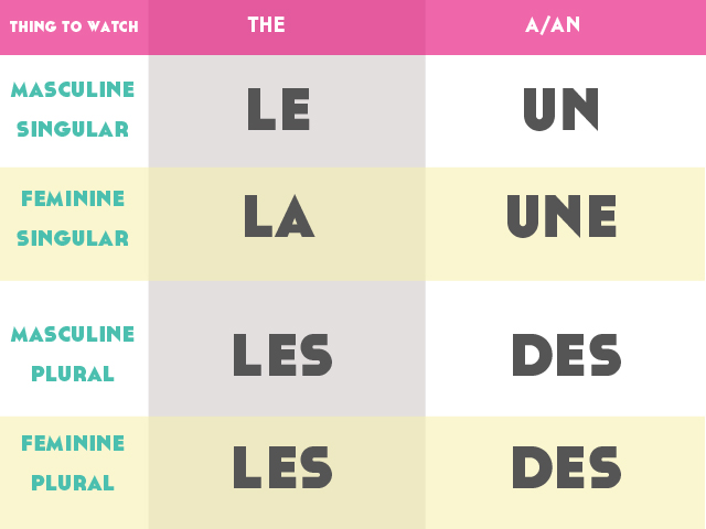 It's so easy to avoid French grammar tips early on but it's good to start now. Click through to read, watch, and download your free Guide to French Gender