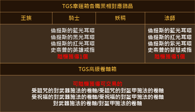 天堂M TGS 紀念禮包