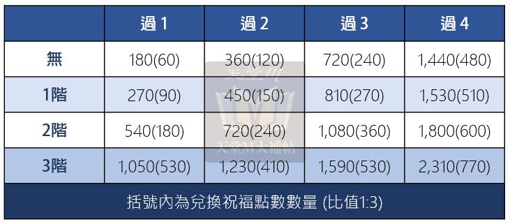 分析:紋樣系統「祝福點數」取得方式,有課無課玩家皆可參考