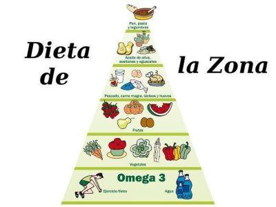Dieta de la zona, pirámide