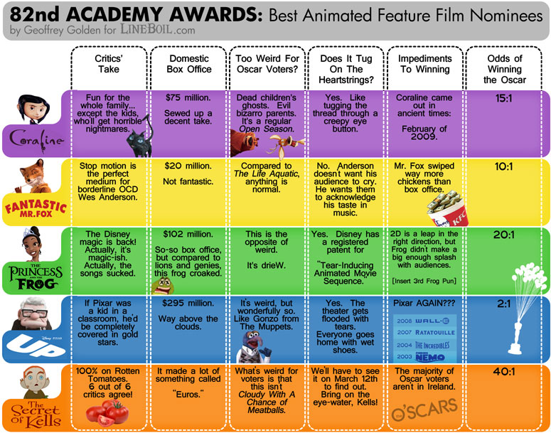 https://i1.wp.com/www.lineboil.com/images/oscars-animated-feature-2010-lineboil.jpg