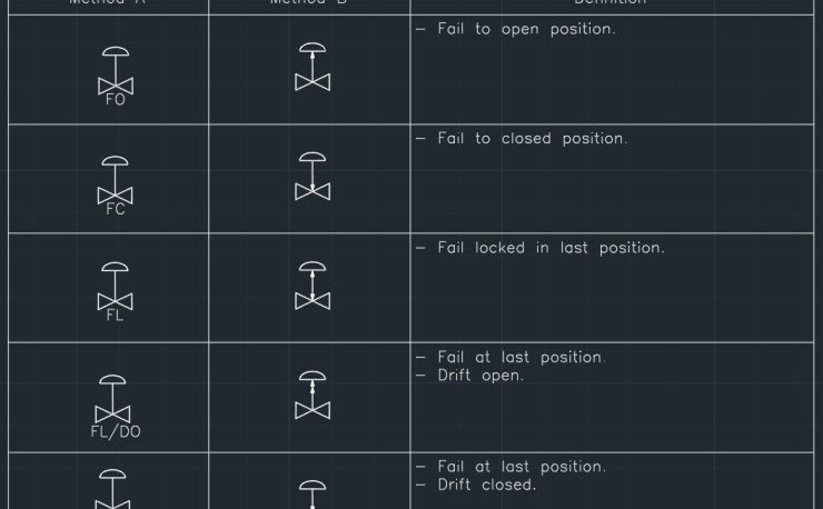 Control Valve Cad Block And Typical Drawing For Designers