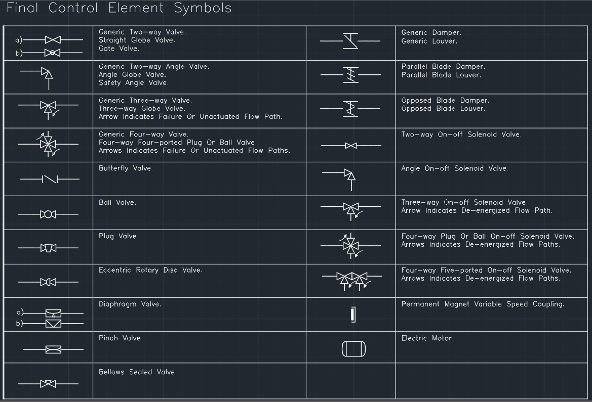 Final Control Element Symbols | | AutoCAD Free CAD Block Symbol And ...