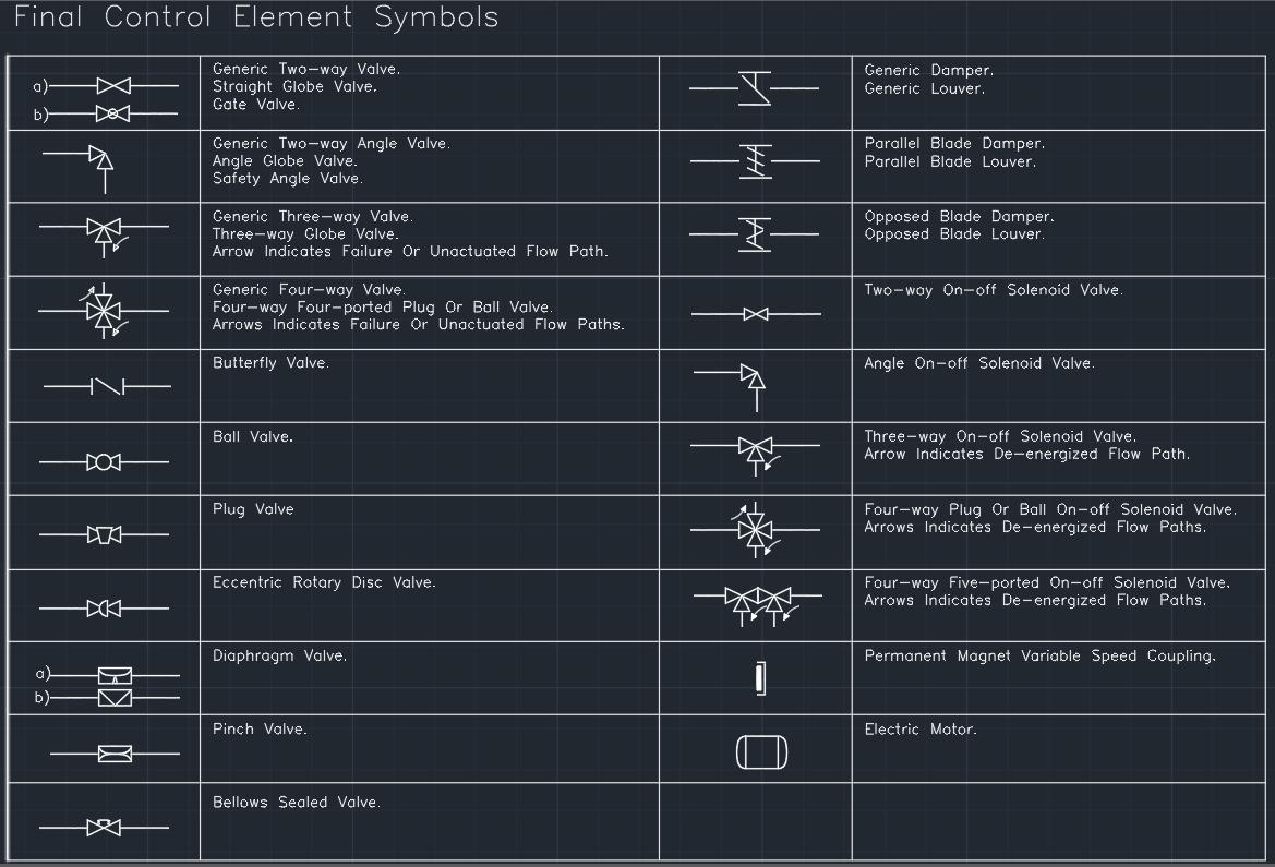 Final Control Element Symbols Cad Block And Typical