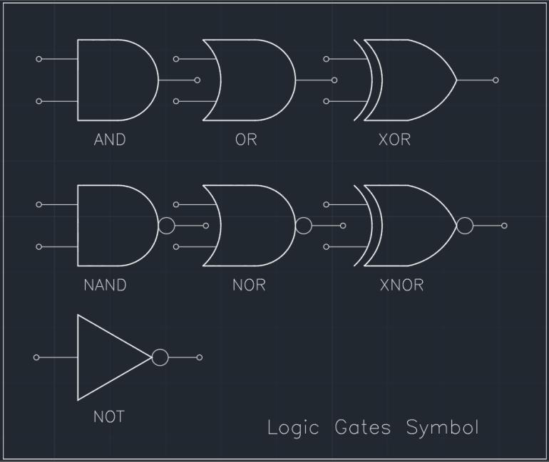 Logic Gates Symbol