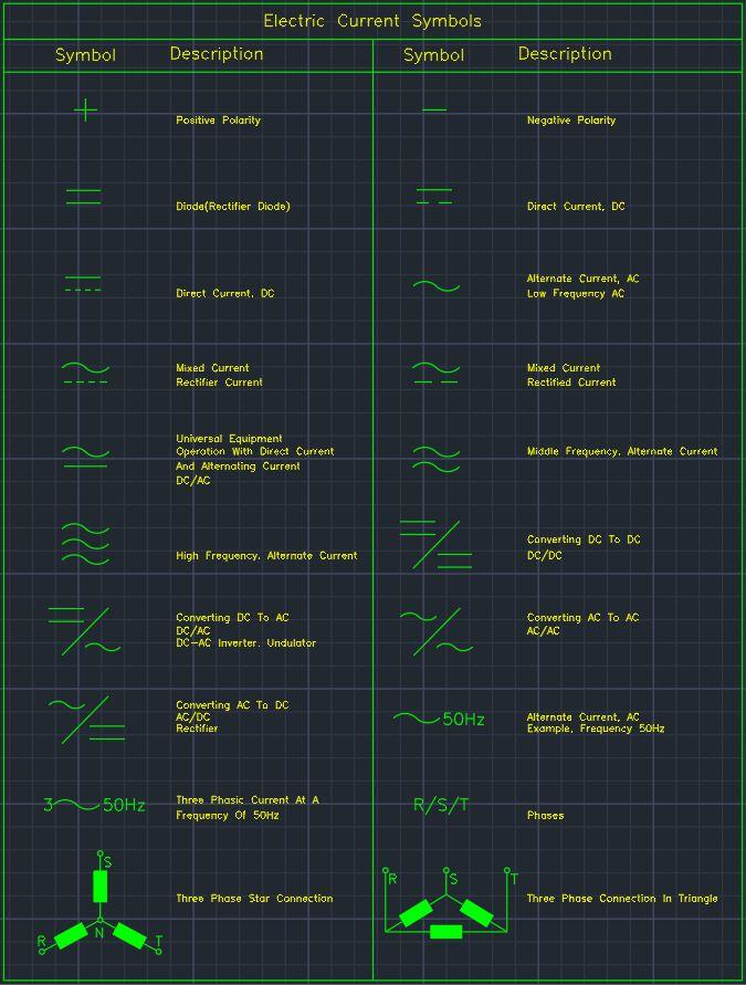 Electric Current Symbols Free Cad Block Symbols And Cad Drawing