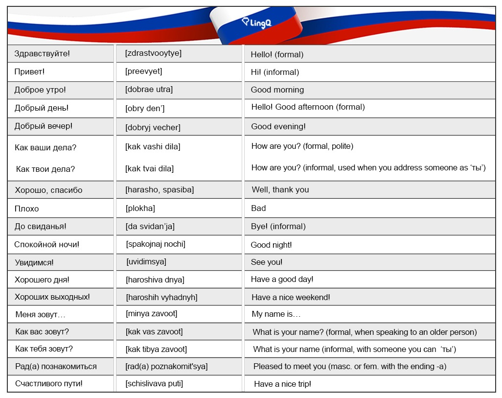 100 Useful Russian Phrases