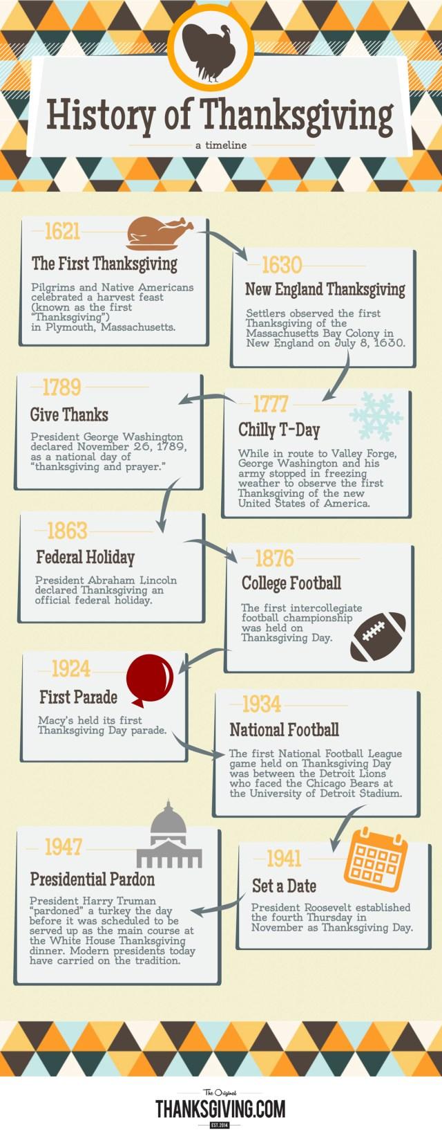 Infographie sur l'histoire de Thanksgivin