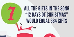 Infographie 10 Xmas facts part 7